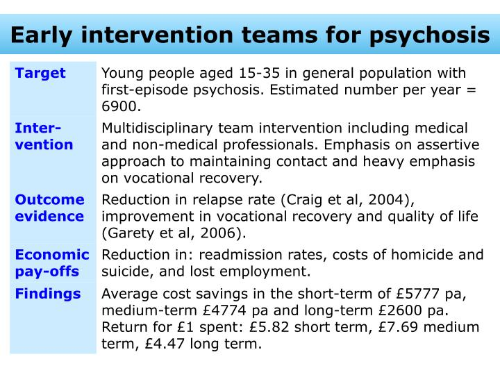 Early intervention teams for psychosis