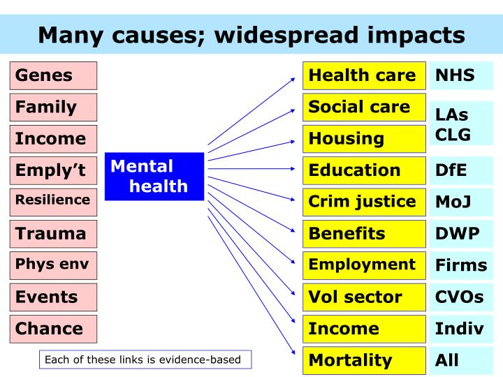 Many causes; widespread impacts
