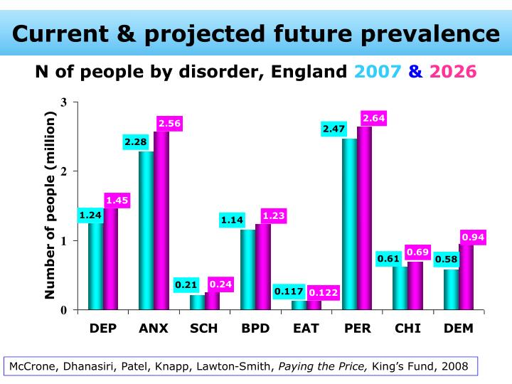 N of people by disorder england 2007 2026