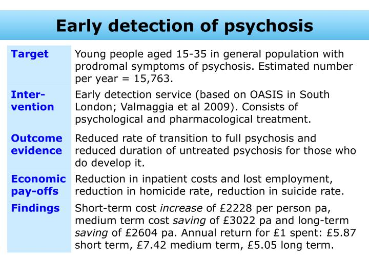 Early detection of psychosis