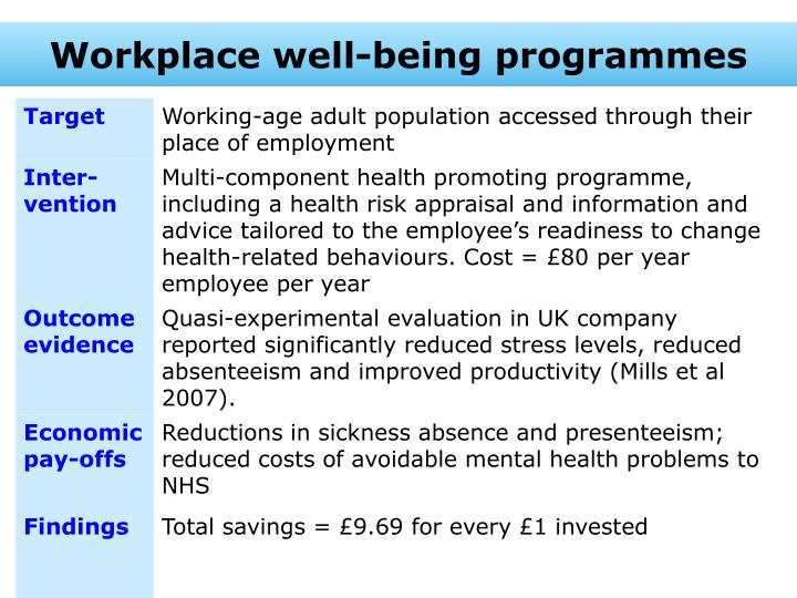 Workplace well-being programmes
