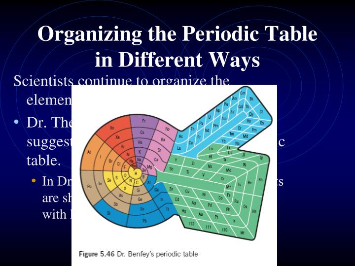 Ppt The Periodic Table 3 Bohr Diagrams Powerpoint Presentation