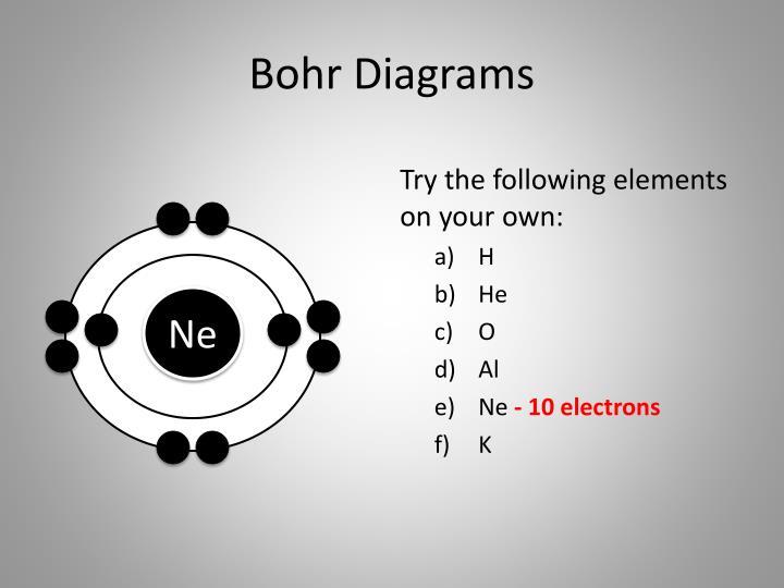 Bohr Diagrams