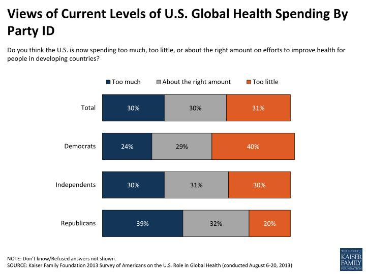 views of current levels of u s global health spending by party id n.