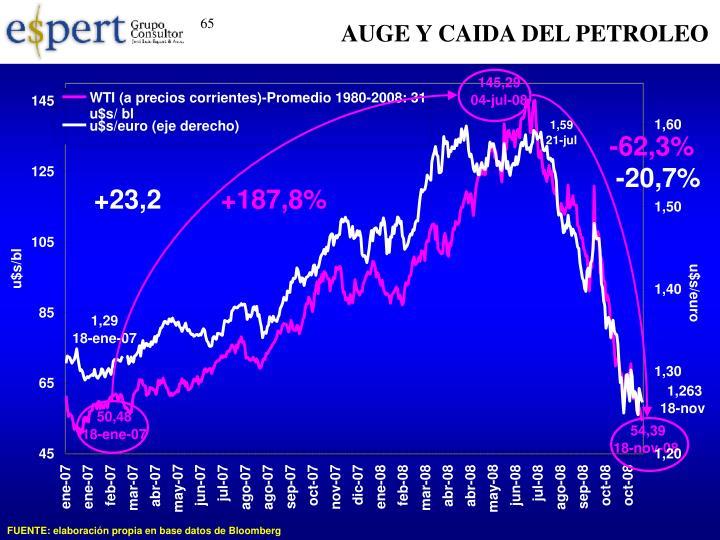 AUGE Y CAIDA DEL PETROLEO