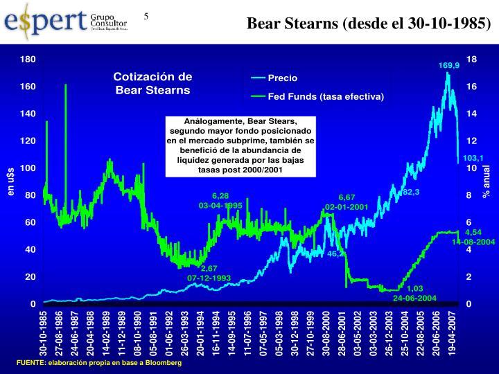 Bear Stearns (desde el 30-10-1985)