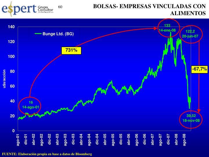 BOLSAS- EMPRESAS VINCULADAS CON ALIMENTOS