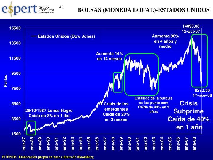 BOLSAS (MONEDA LOCAL)-ESTADOS UNIDOS