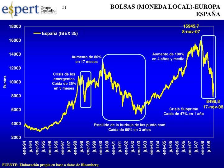 BOLSAS (MONEDA LOCAL)-EUROPA