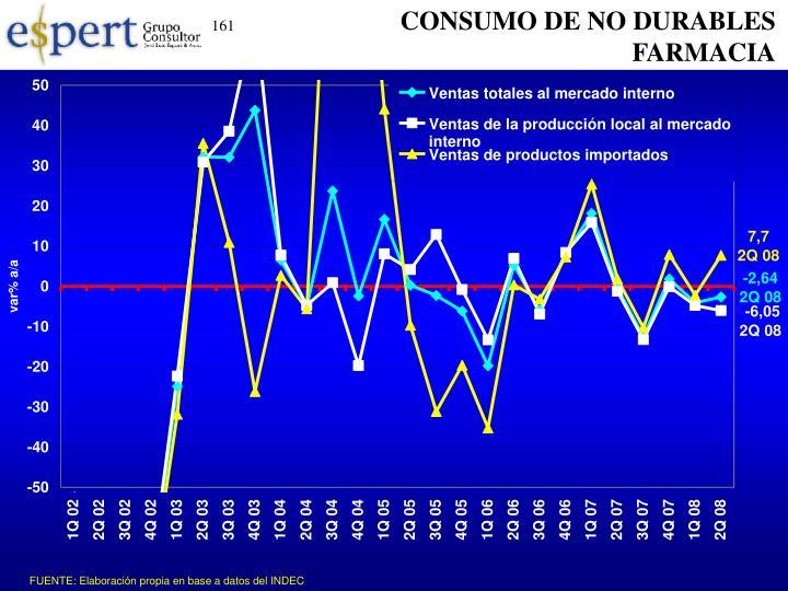 CONSUMO DE NO DURABLES