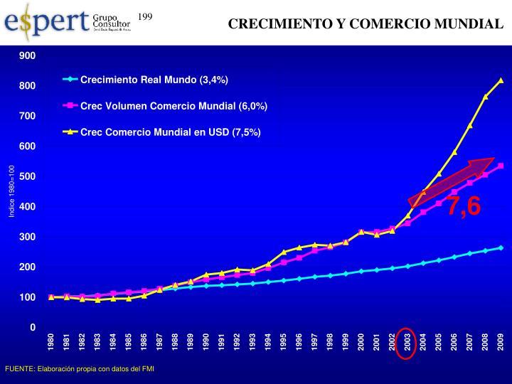 CRECIMIENTO Y COMERCIO MUNDIAL