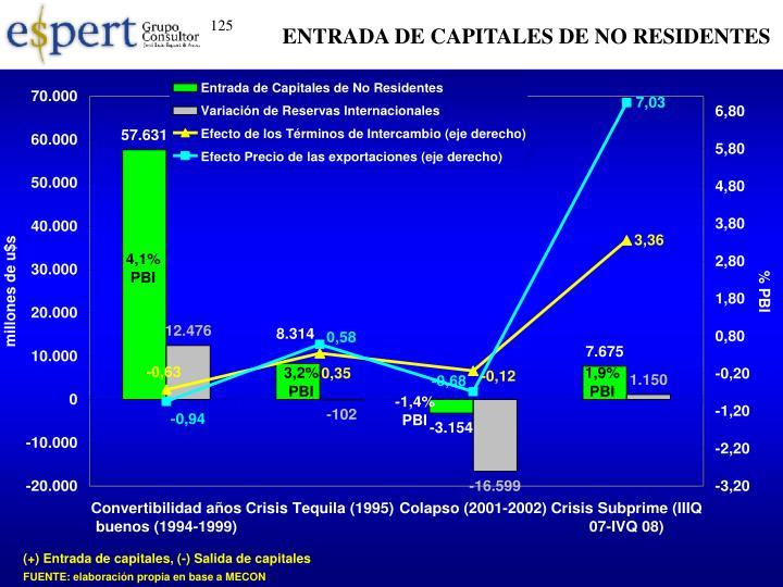 ENTRADA DE CAPITALES DE NO RESIDENTES