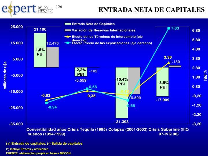 ENTRADA NETA DE CAPITALES