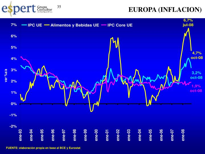 EUROPA (INFLACION)