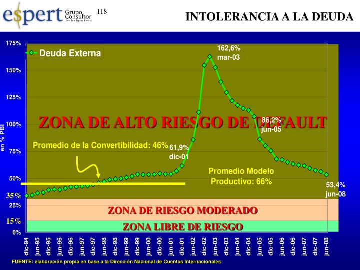 ZONA DE ALTO RIESGO DE DEFAULT