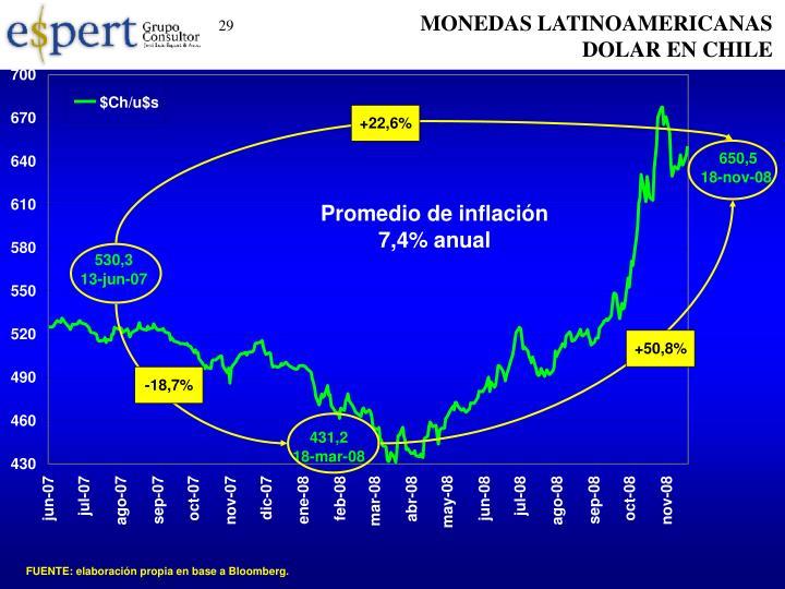 MONEDAS LATINOAMERICANAS