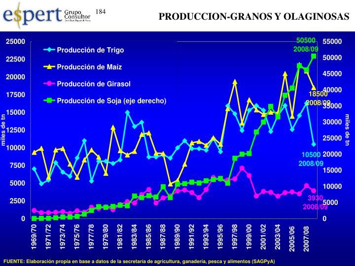 PRODUCCION-GRANOS Y OLAGINOSAS