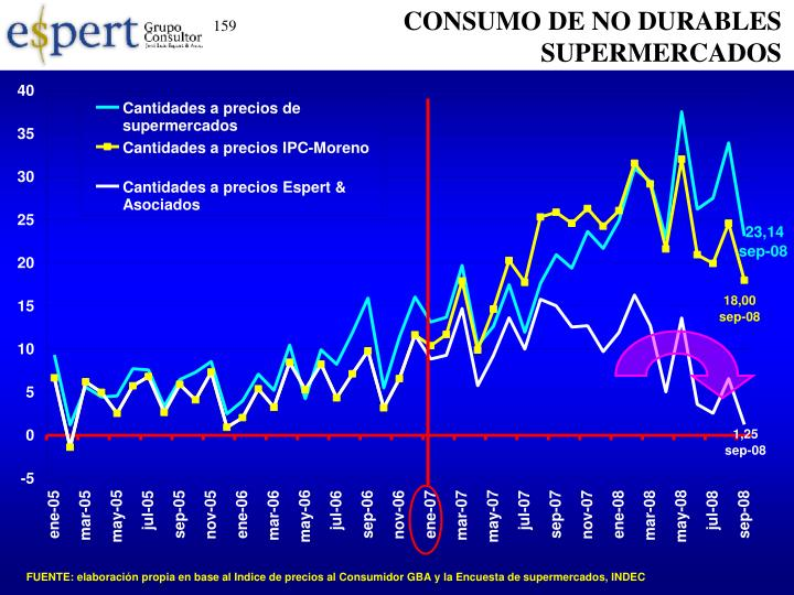 CONSUMO DE NO DURABLES  SUPERMERCADOS