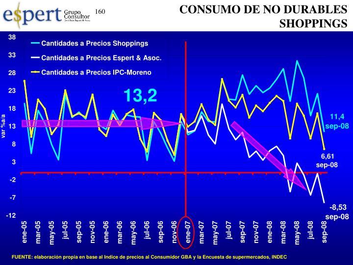 CONSUMO DE NO DURABLES SHOPPINGS