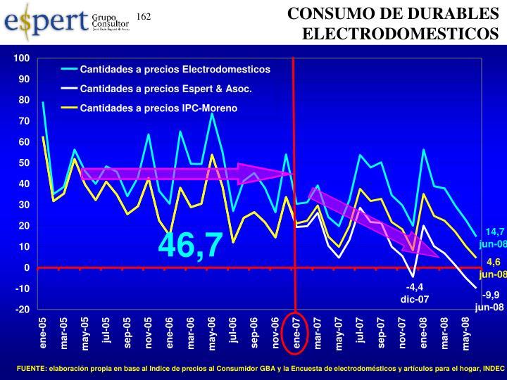 CONSUMO DE DURABLES
