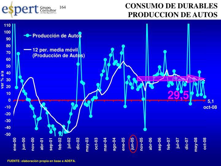 CONSUMO DE DURABLES PRODUCCION DE AUTOS