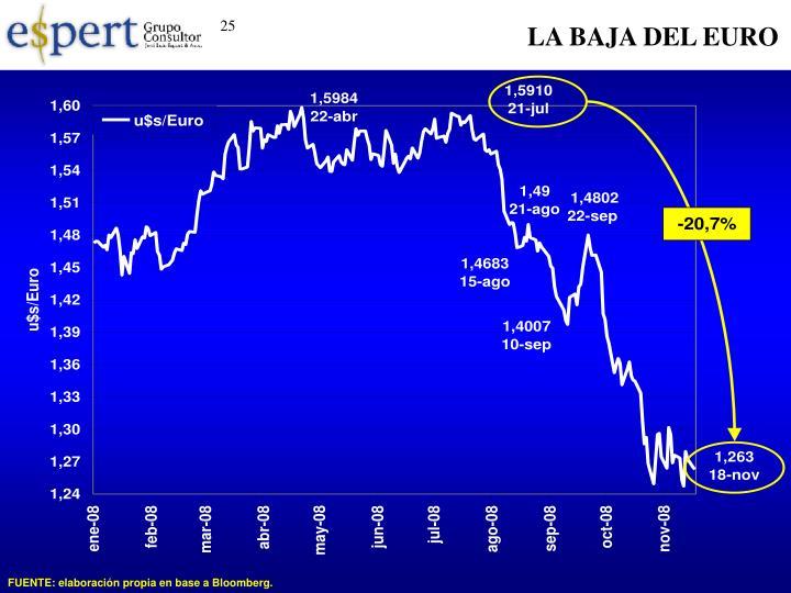 LA BAJA DEL EURO