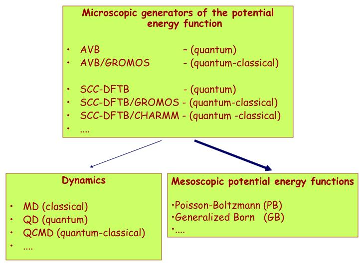 Microscopic generators of the potential energy function
