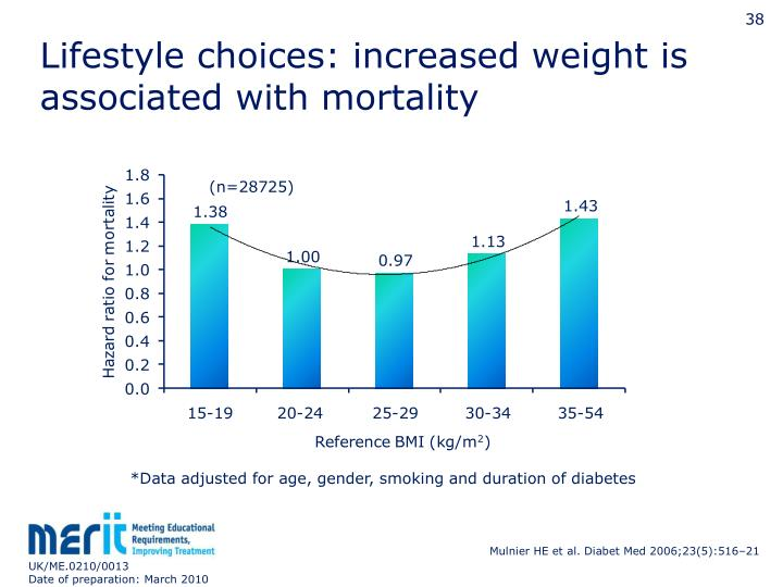 Lifestyle choices: increased weight is associated with mortality