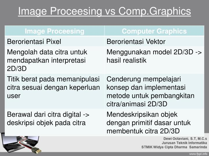 Image Proceesing vs Comp.Graphics