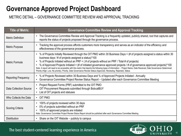 Governance Approved Project Dashboard