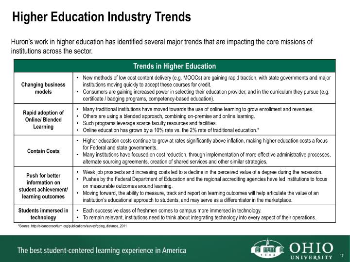 Higher Education Industry Trends