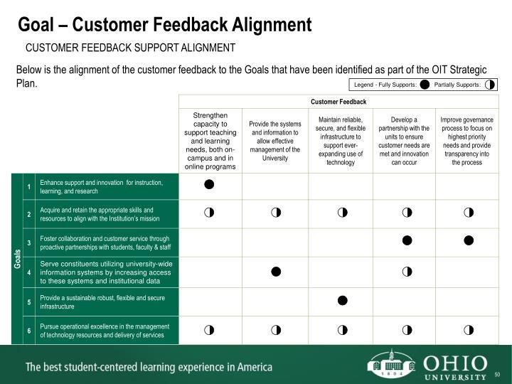Goal – Customer Feedback Alignment
