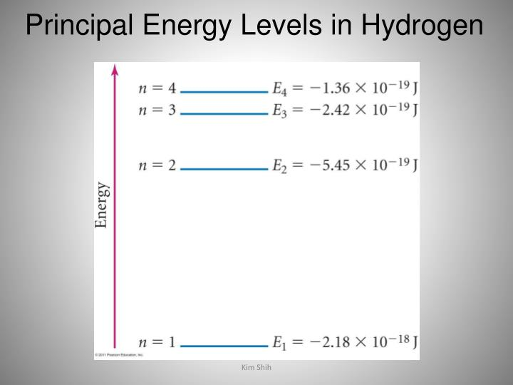 Principal Energy Levels in Hydrogen