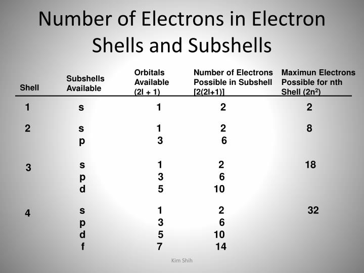 Number of Electrons in Electron Shells and Subshells
