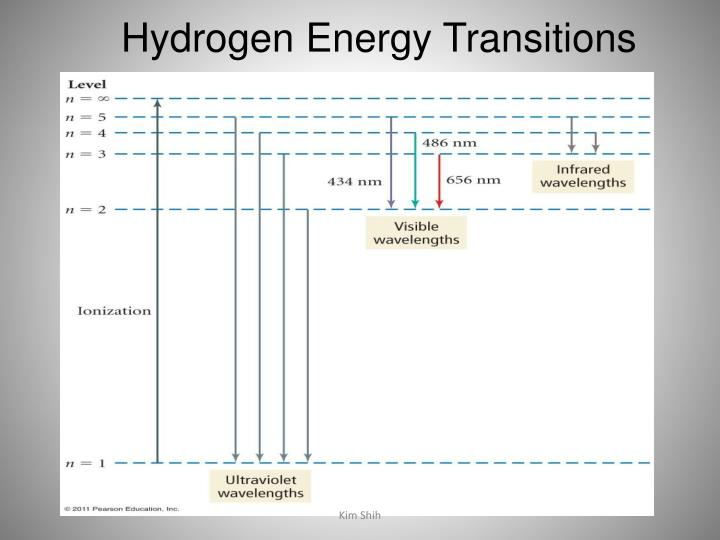 Hydrogen Energy Transitions