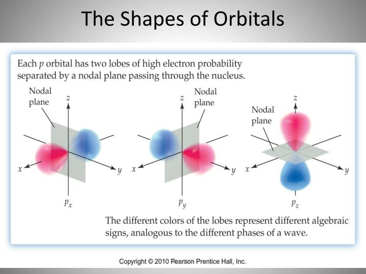The Shapes of Orbitals