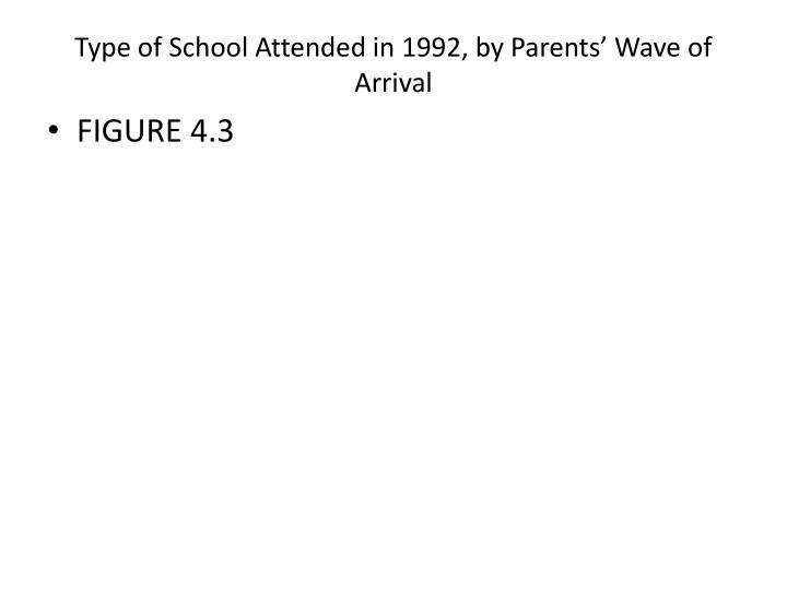 type of school attended in 1992 by parents wave of arrival