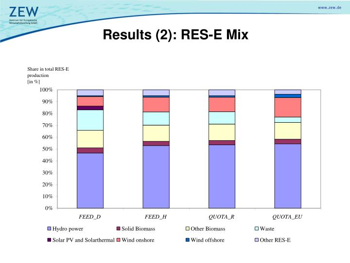 Results (2): RES-E Mix