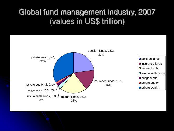 Global fund management industry, 2007