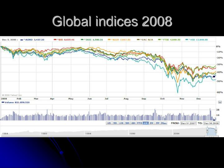Global indices 2008