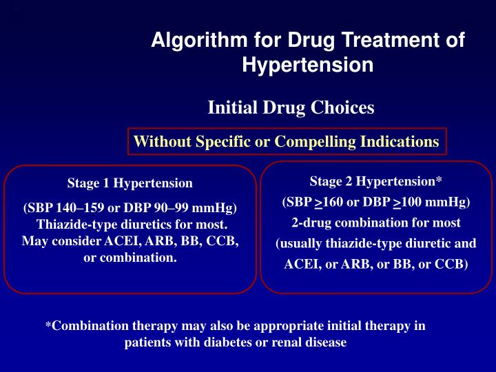 Algorithm for drug treatment of hypertension