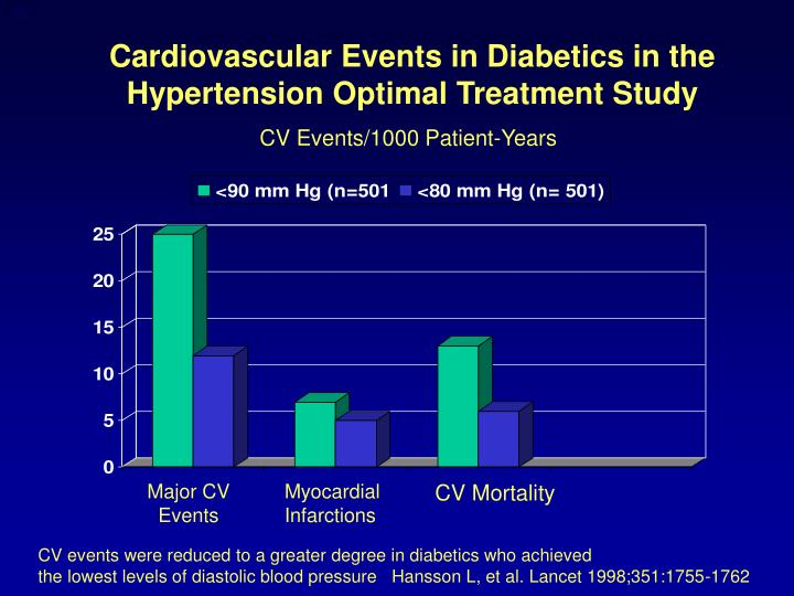 Cardiovascular Events in Diabetics in the Hypertension Optimal Treatment Study