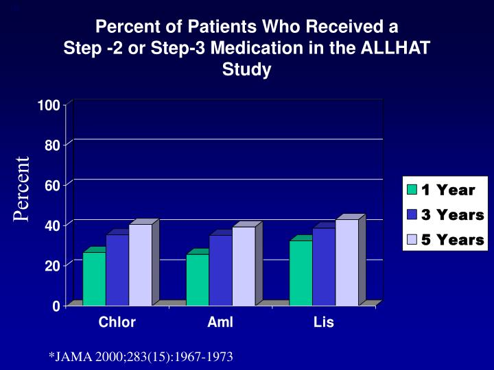 Percent of Patients Who Received a