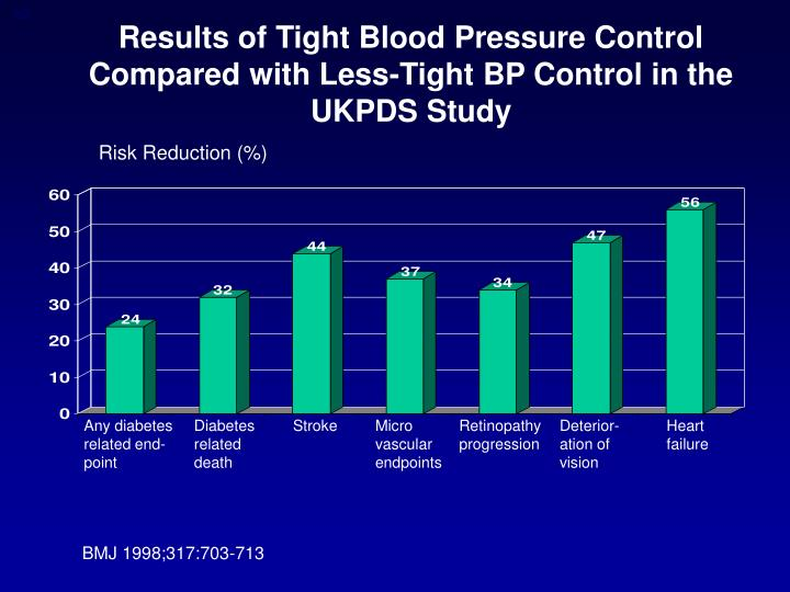 Results of Tight Blood Pressure Control Compared with Less-Tight BP Control in the UKPDS Study