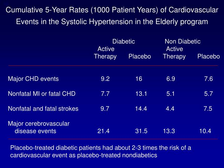Cumulative 5-Year Rates (1000 Patient Years) of Cardiovascular
