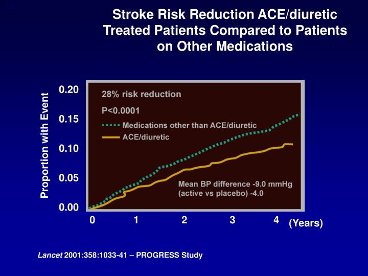 Stroke Risk Reduction ACE/diuretic Treated Patients Compared to Patients on Other Medications
