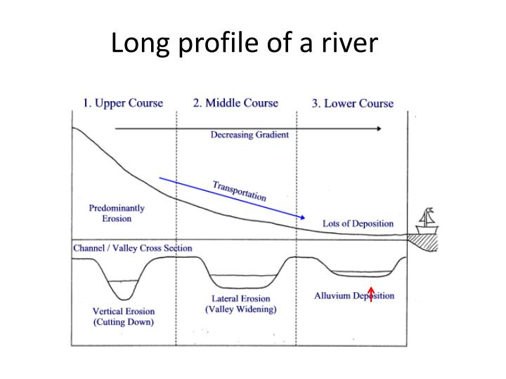 long profile of a river