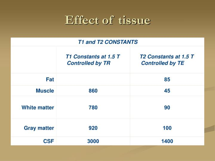 Effect of tissue
