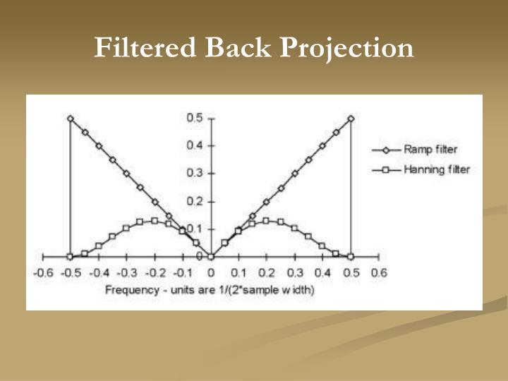 Filtered Back Projection