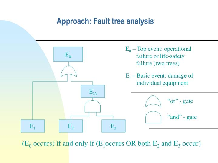 Approach fault tree analysis